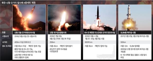 북한 신형 무기.jpg