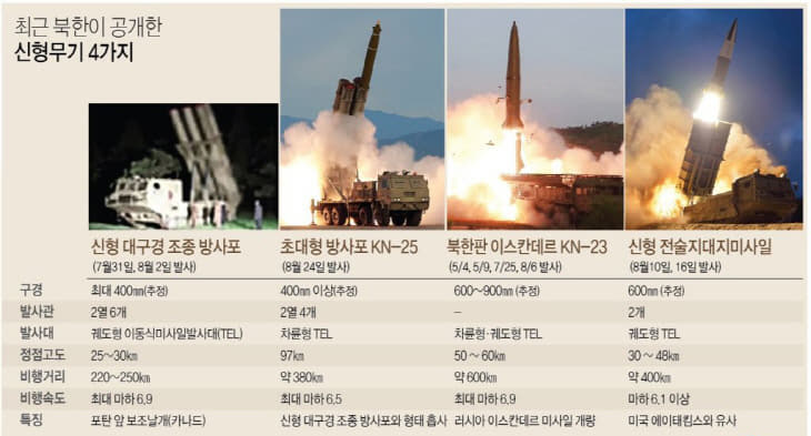 북한 신형 방사포·탄도미사일 특징.jpg