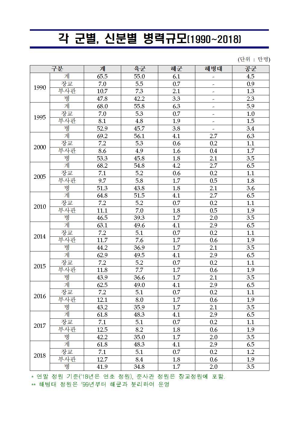 군별 신분별 병력규모(1990_2018)-001.jpg