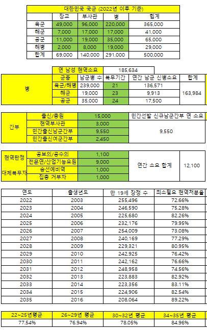 육군 기준 21개월 복무 시 현역 판정 비율 추정.JPG