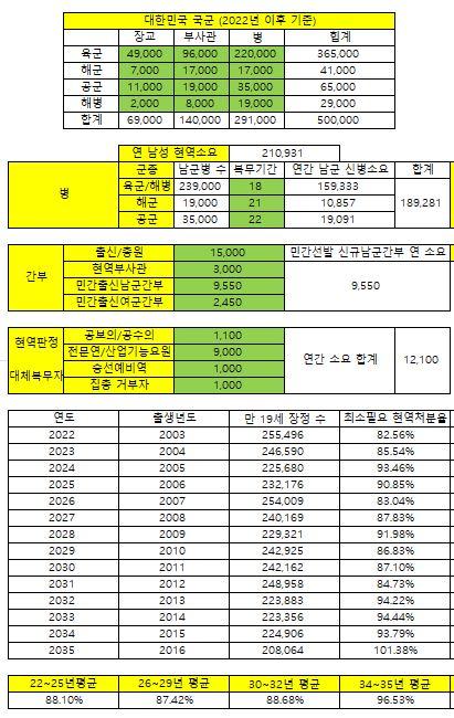 육군 기준 18개월 복무 시 현역 판정 비율 추정.JPG