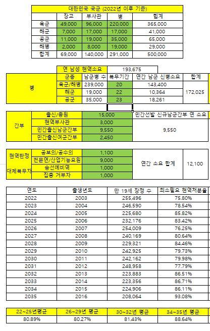 육군 기준 20개월 복무 시 현역 판정 비율 추정.JPG