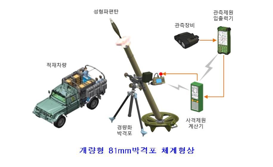81밀리 신형 박격포.jpg