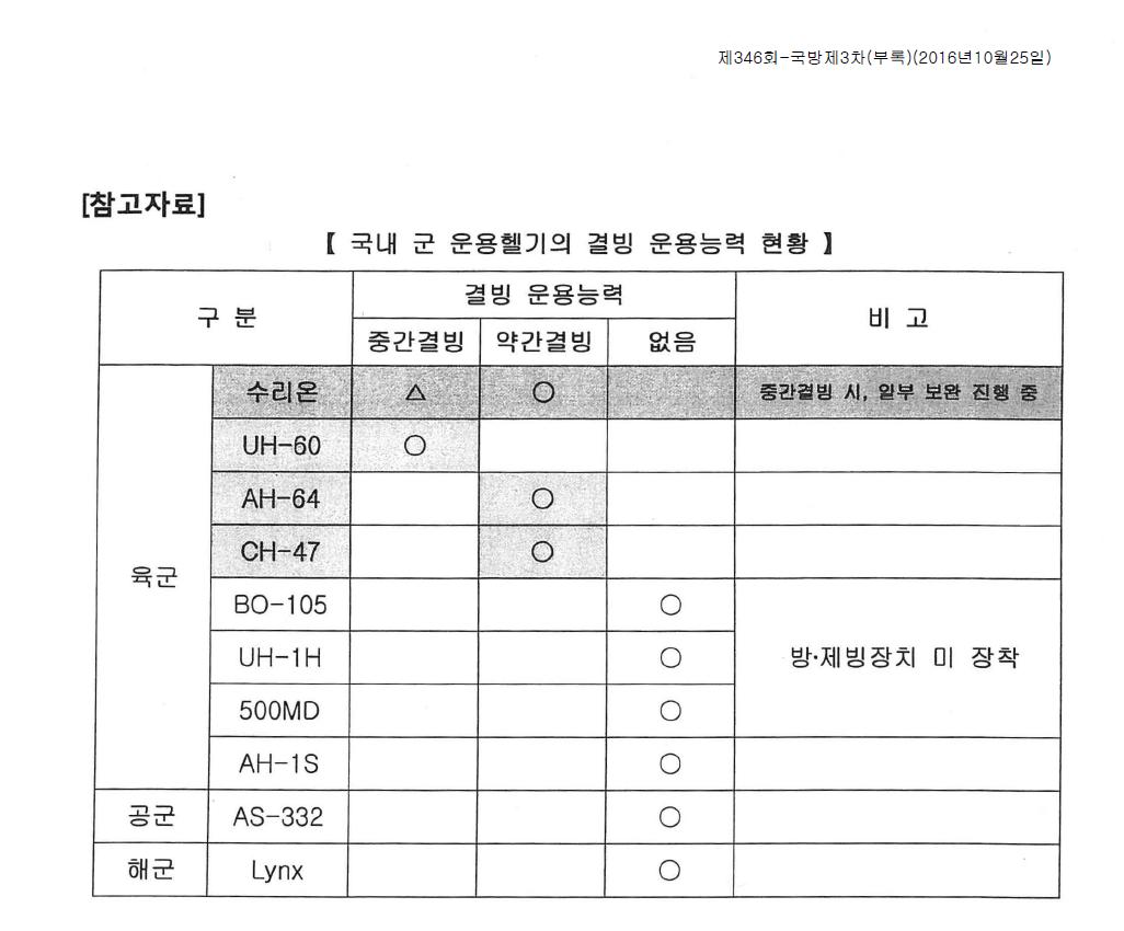 국내 군 윤용헬기의 결빙 운용능력 현황.PNG