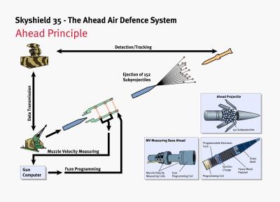 크기변환_02-02-AHEAD 프로그래밍탄을 사용하는 스카이쉴드 35mm 대공포 작동도.JPG